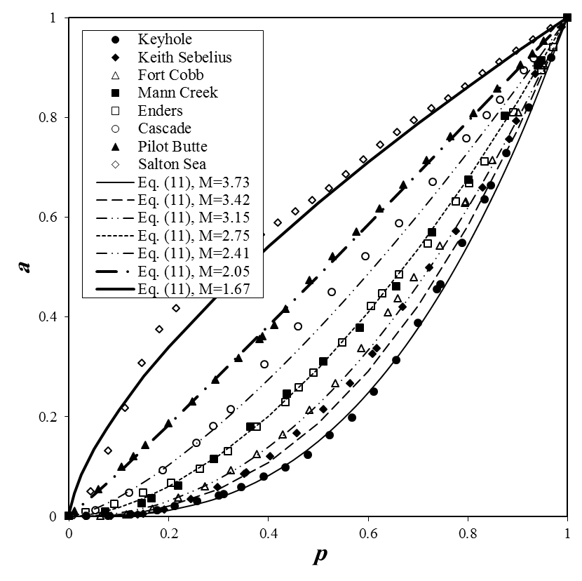 Dimensionless area-depth data of the studied reservoirs