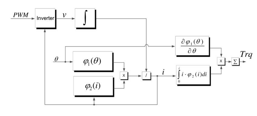 Functional block diagram and signal flow of the FPGA model