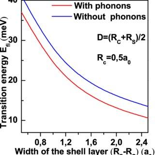 Schematic diagram of core/shell Quantum Dot structure. R C