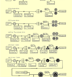 the manufacturing process flowcharts for examples of electrical wires and power cable 22  [ 850 x 1085 Pixel ]