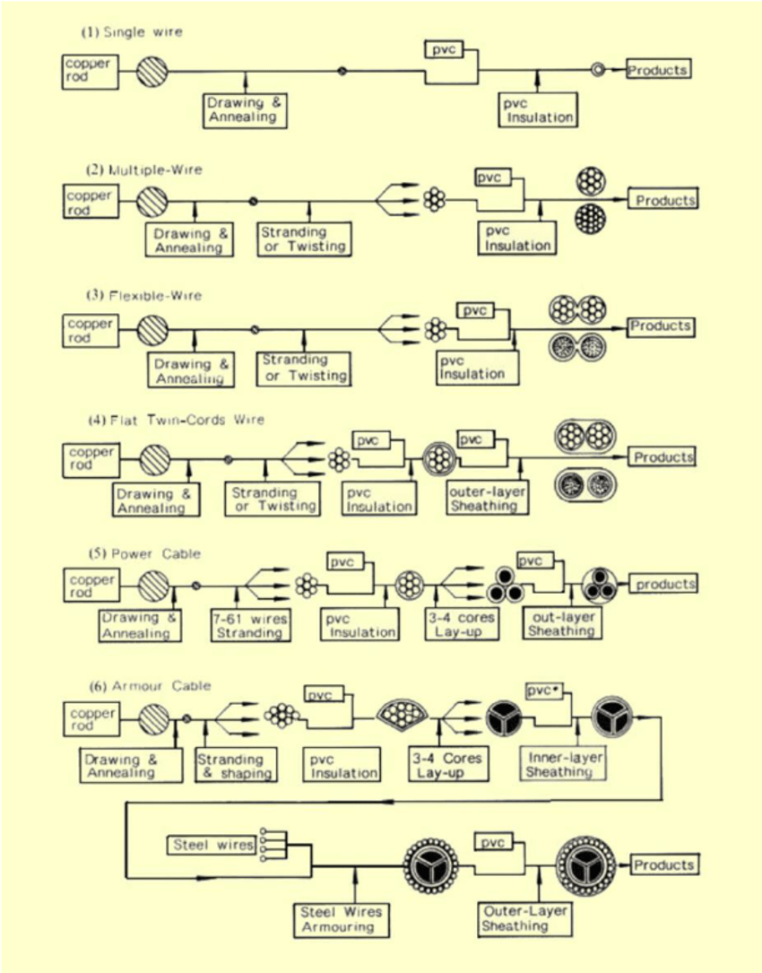 medium resolution of the manufacturing process flowcharts for examples of electrical wires and power cable 22