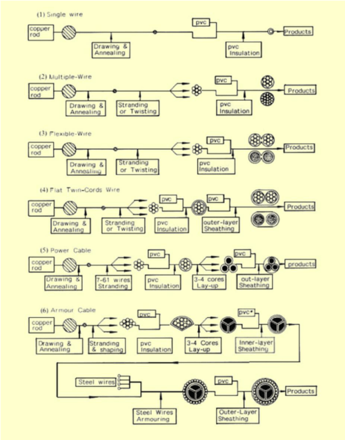 small resolution of the manufacturing process flowcharts for examples of electrical wires and power cable 22