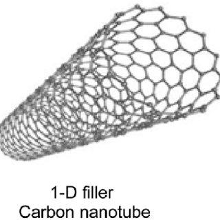 (PDF) A Review on Polymeric Nanocomposites of Nanodiamond
