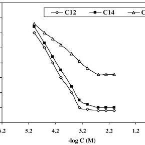 The effectiveness of the surfactants (AEC) (C18, C18=, C18