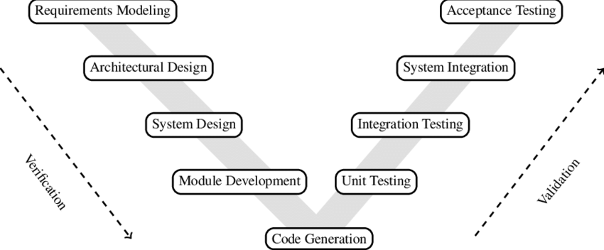 1: The V Model for the software development life cycle