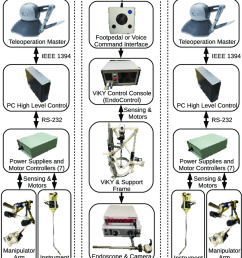 subsystems and interconnections in single port teleoperated robotic surgery system [ 850 x 1209 Pixel ]