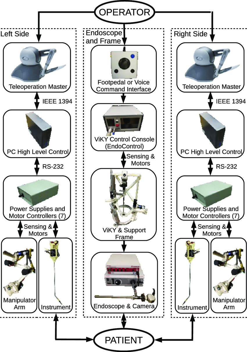 medium resolution of subsystems and interconnections in single port teleoperated robotic surgery system
