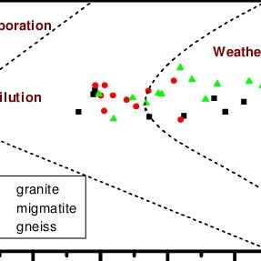 (PDF) Impact of chemical weathering on groundwater