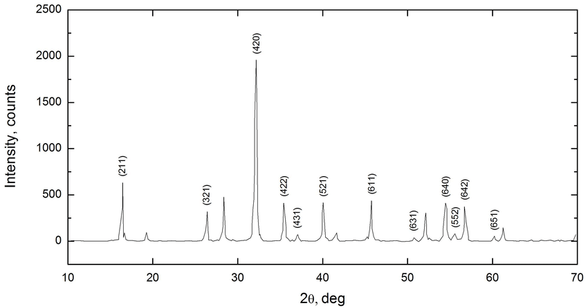 X-ray diffraction patterns of YAG NPs grown with acetic