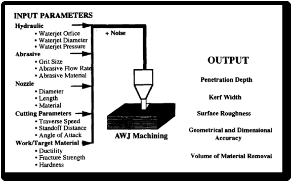 Abrasive Waterjet Machining Process Parameters [4