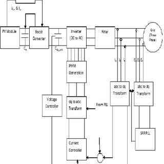 (PDF) Simulation of Synchronous Reference Frame PLL based