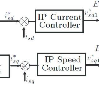 (PDF) Fuzzy speed estimation in the case of sensorless