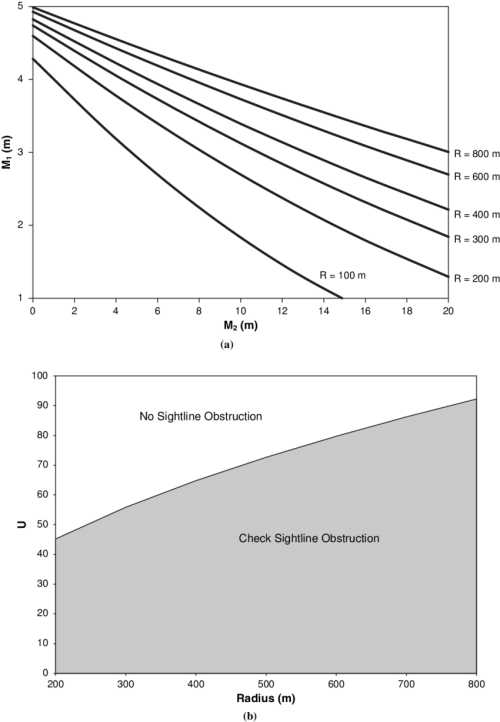 small resolution of initial check when obstruction is outside the curve a design graph independent of