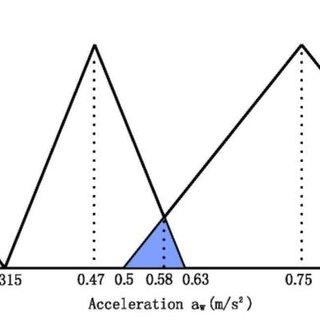 (PDF) Analytical evaluation of ride comfort on asphalt