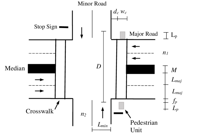 Elements of pedestrian crossing sight distance at two-way
