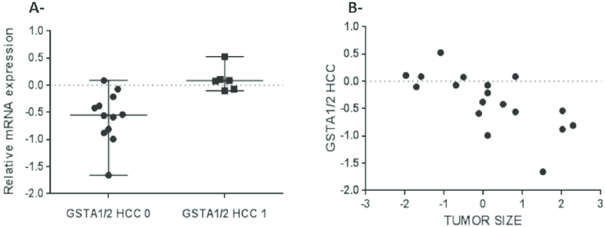 GSTA1 mRNA levels are negatively correlated with tumor