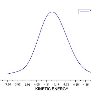 Shows the kinetic (EK), potential (EP) and total energy
