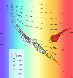 h r diagram the areas of the open circles scale to the number of stars [ 850 x 1176 Pixel ]
