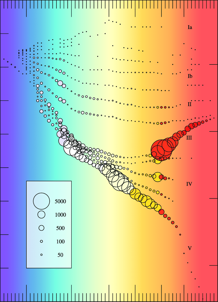 hight resolution of  h r diagram the areas of the open circles scale to the number of stars