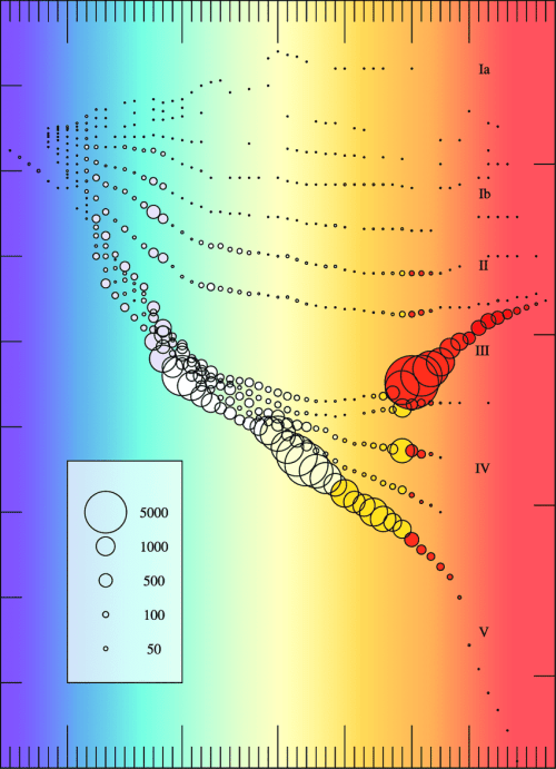 small resolution of  h r diagram the areas of the open circles scale to the number of stars