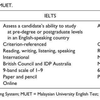 (PDF) Toward an English Proficiency Test for Postgraduates