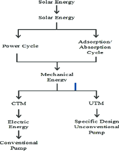 Flow chart of solar thermal water pump system also download rh researchgate