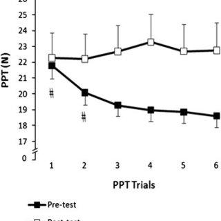 Experimental design. PPT: Pressure pain threshold, Ipsi-R