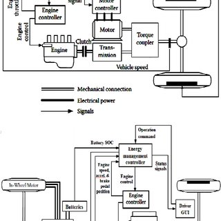 Drivetrain layout and resultant torque torque-speed