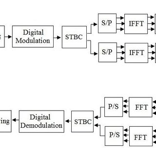 (PDF) Scrambled Voice Frequency Signal Transmission in an