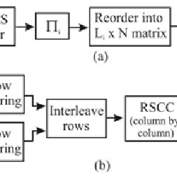 (a) Block diagram of encoder at mobile user nodes, (b