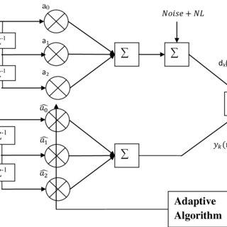 1 Block diagram of nonlinear system identification