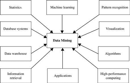 Data Mining confluences. Data Mining Tasks can be