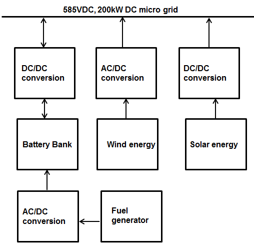 Block diagram of power conversion system connected to