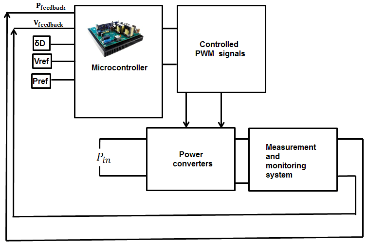 The block diagram of applied control system to achieve
