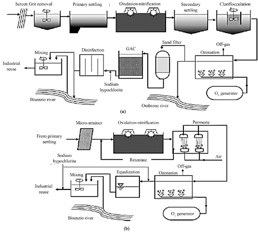 SCHEMATIC OF TWO TEXTILE WASTEWATER TREATMENT OPTIONS (A