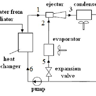 (PDF) Analytical and numerical modeling of a vapor jet
