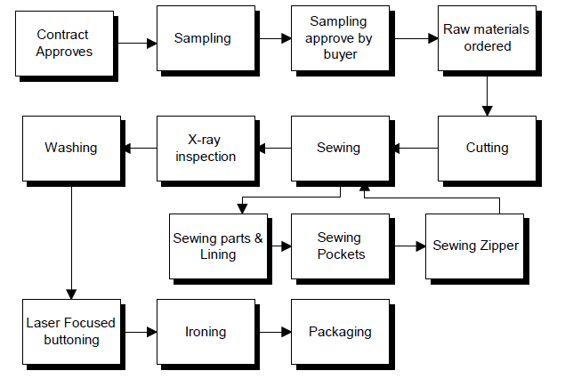 Figure2. 14: General production flow chart: Cutting