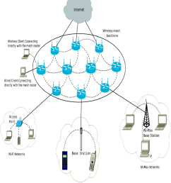 infrastructure wireless mesh network [ 850 x 951 Pixel ]