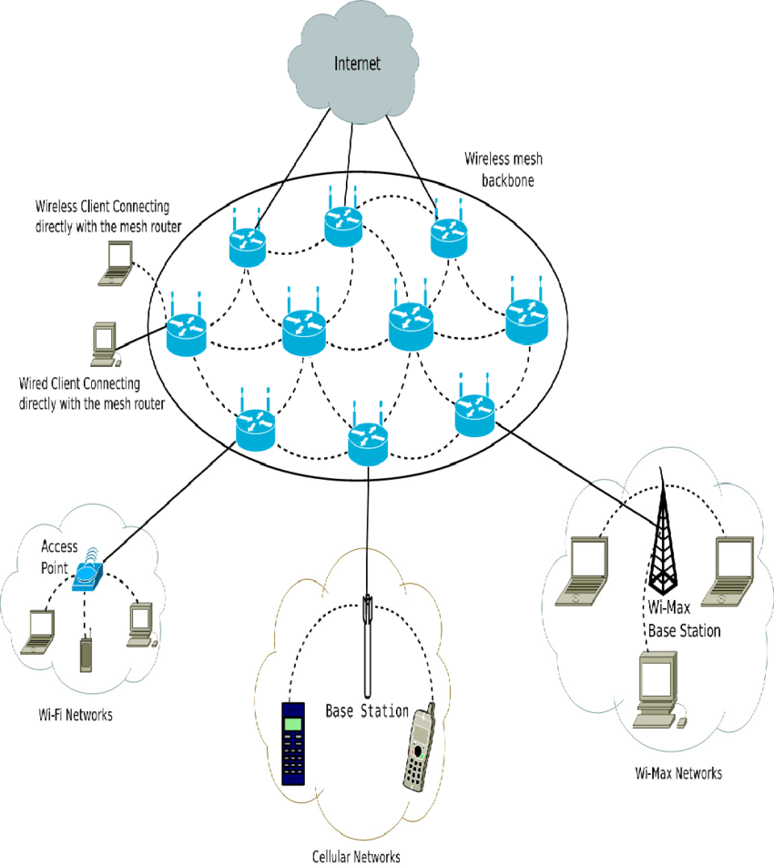 medium resolution of infrastructure wireless mesh network