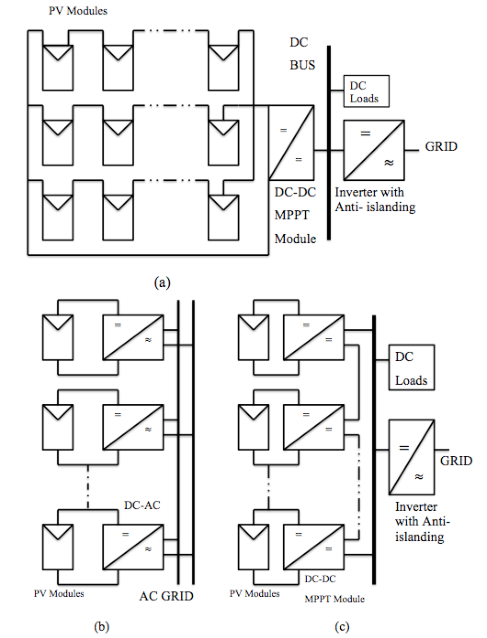 Block diagram of proposed single-stage buck-boost PV