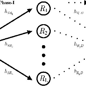 Learning curve of a cooperative communication system when