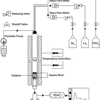 e Block flow diagram of hydrogen production plant