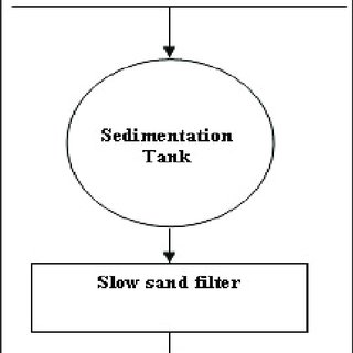 (PDF) Optimization of coagulation-flocculation in the