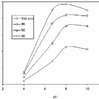 | Effect of the amount of ZnO on degradation rate constant