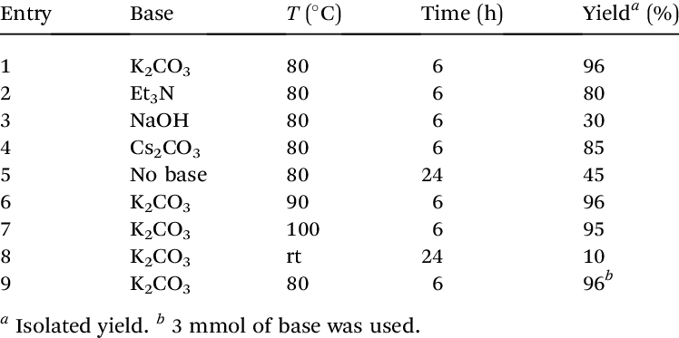 Effect of type of base and temperature on reaction yield