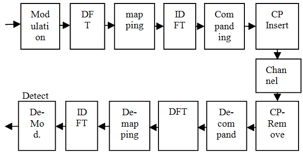 Block diagram of Transmitter and Receiver SC-FDMA System