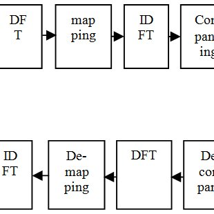 (PDF) ANALYSIS OF ROLL-OFF-FACTOR TO REDUCE THE PAPR IN SC