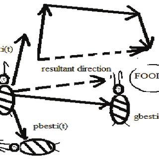 (PDF) Design and Implementation of Fractional Order PID