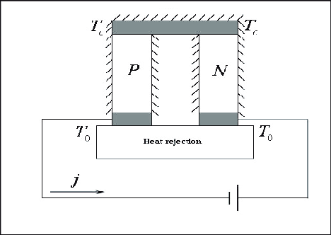 Diagram of Thermoelectric Module or Peltier Module