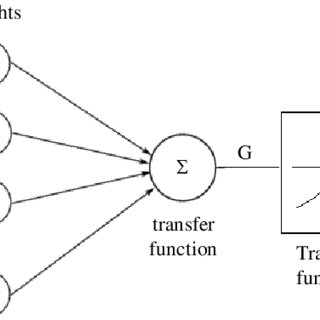 (PDF) Application of Artificial Neural Network for